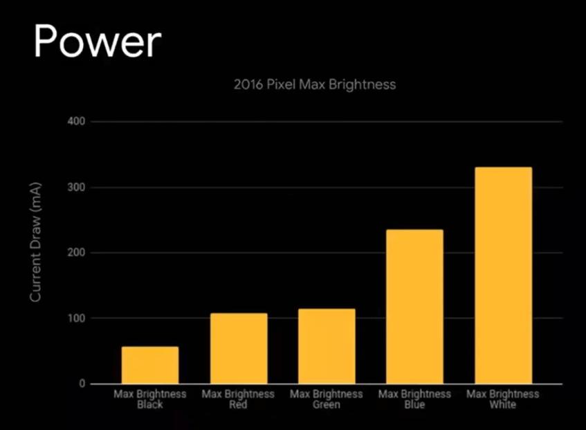 Pixel-Battery Consumption